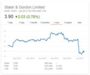 line graph like the stock exchange